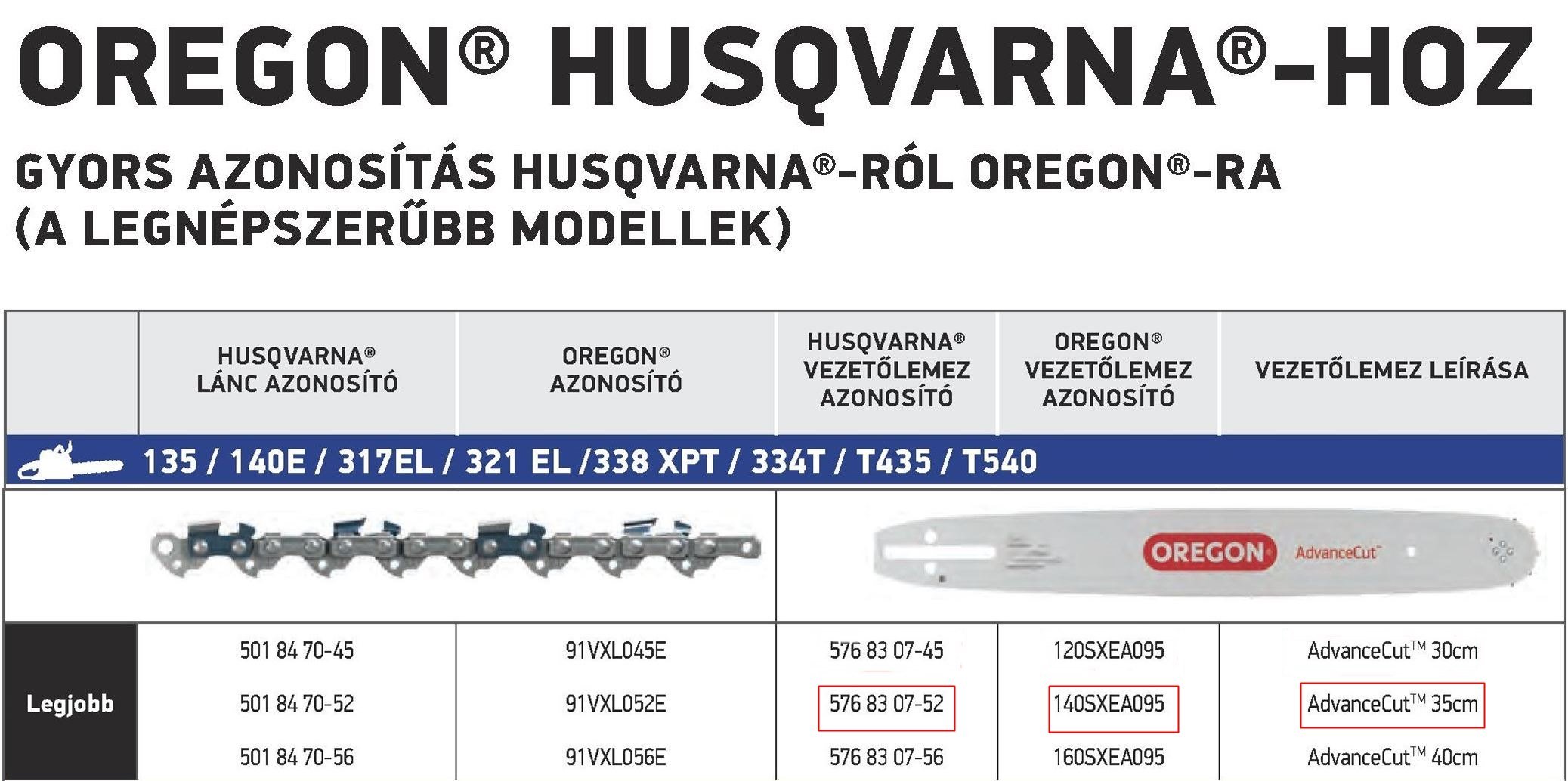 Husqvarna-576830752-Oregon-140SXEA095 vezető